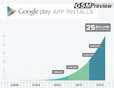 Google Play удари 25 милиарда сваляния