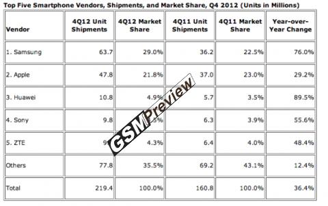 Huawei е на трето място в челната петица
