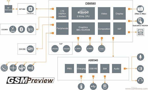 3GHz NovaThor L8580 CPU ще дебютира на MWC 2013
