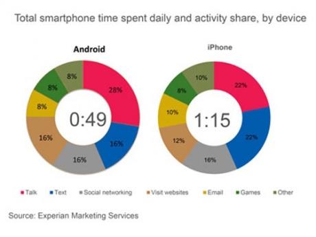 Как потребителите на iOS и Android ежедневно използват смартфоните си?